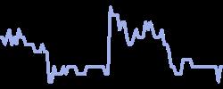 jcpenney chart