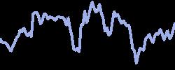 jetblueair chart