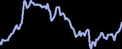 jpmorgan chart