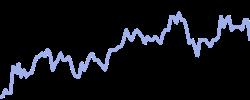juventus chart