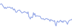 kohls chart