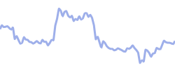 kuaishou chart