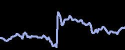 levistrauss chart
