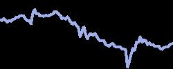 liauto chart