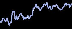 chart trend litecoin