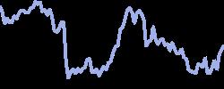 loreal chart