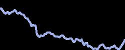 lse chart