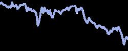 lufthansa chart
