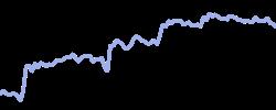 lukoil chart