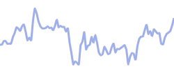 lululemon chart