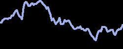 lyft chart