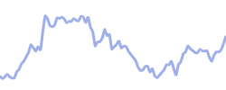 marriott chart