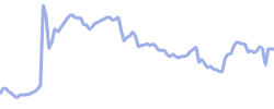 maxim chart