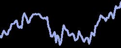 mcdonalds chart