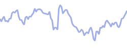 mcgrawhill chart