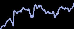chart trend microsoftx1