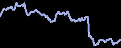 mmm chart