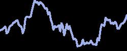moderna chart