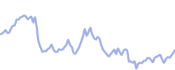 molsoncb chart
