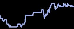 morrisons chart