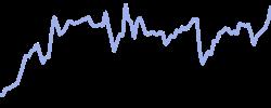 mstanley chart