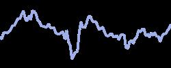 nasdaqinc chart