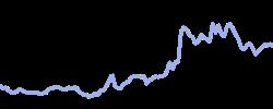 chart trend naturalgas