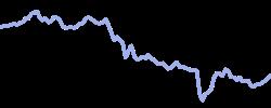 nio chart