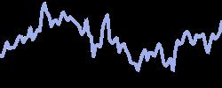 nortonlife chart