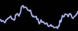 novavax chart