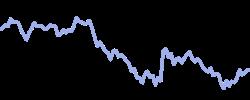 nzdusd chart