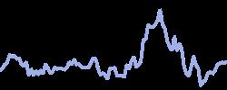 chart trend oil