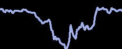 chart trend palladium