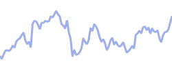 paypal chart