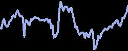 pepsico chart