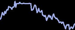 petrochina chart
