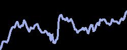 philipmorris chart