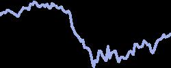 chart trend platinum