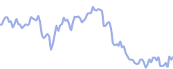 porsche chart