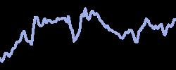 priceline chart