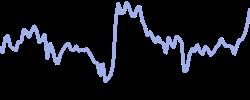 procter chart