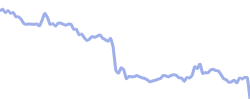 raytheon chart