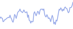 regeneron chart
