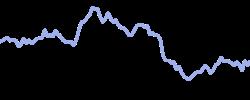 renault chart