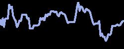 chart trend rice
