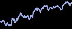 chart trend ripple