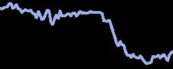 safran chart