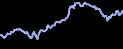 sanofi chart