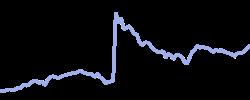seagate chart