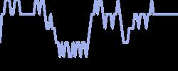 sevenwest chart